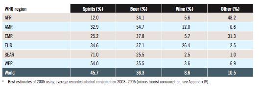 Ranking de países consumidores de alcohol