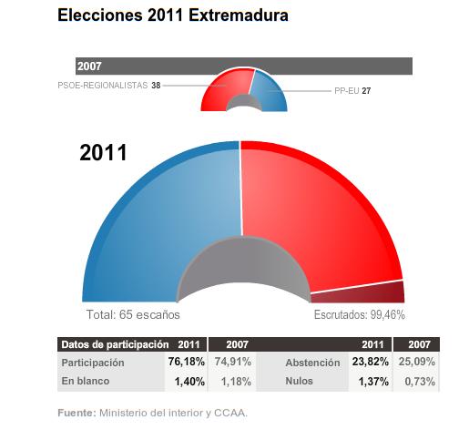 Resultado de las elecciones en 2007 Extremadura