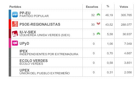 Resultados por partidos Extremadura