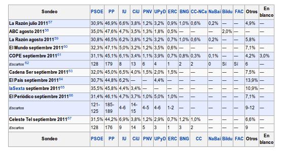 resultados-elecciones-posteriores-adelanto